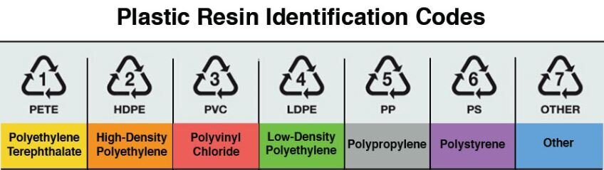 انواع پلی اتیلن